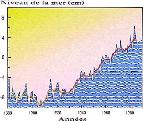 Niveau de la mer 1880-1980. © CNRS, reproduction et utilisation interdites