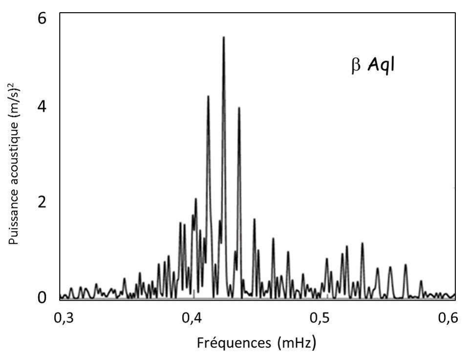 Le spectre acoustique de l'étoile Beta Aquilae. © DR