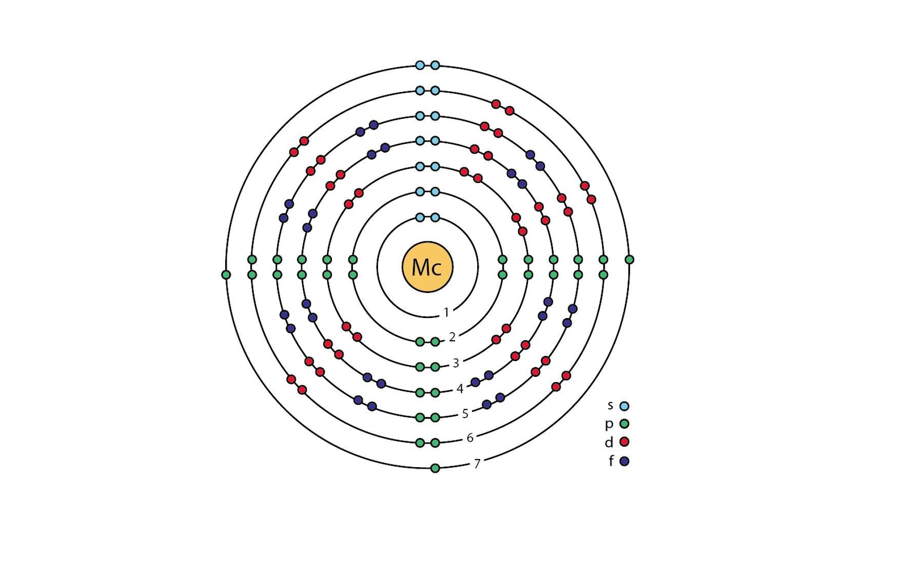 L'ununpentium ou moscovium est l'élément chimique de numéro atomique 115. L'atome est ici représenté avec ses sous-couches électroniques selon le modèle de Bohr. © Ahazard.sciencewriter, Wikimedia Commons