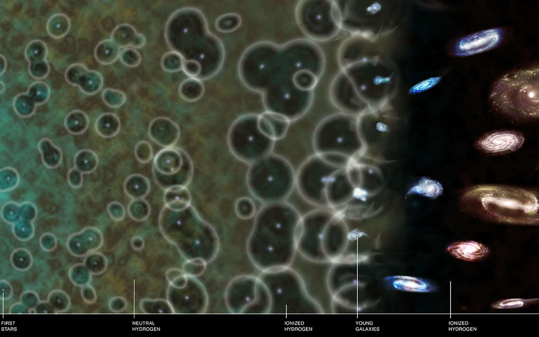 De gauche à droite depuis le Big Bang jusqu'à la fin de la réionisation, on voit les premières étoiles (first stars) créant des bulles d'hydrogène ionisé dont le front grandit dans l'hydrogène intergalactique neutre de l'époque. © Nasa/CXC/M. Weiss