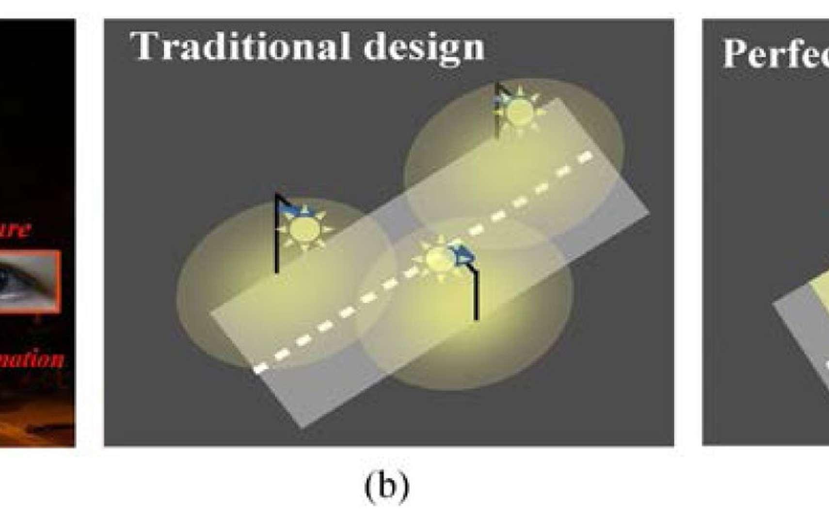En France, l'éclairage public représente 9 millions de points lumineux absorbant une puissance de 1.300 MW, selon les chiffres de l'Ademe. La figure (a) décrit les conséquences de l'éclairage public actuel (b). Le résultat du modèle mis au point par les chercheurs est présenté dans la figure (c) : la surface éclairée est limitée et ciblée, n'occasionnant aucune pollution lumineuse. © Optics Express