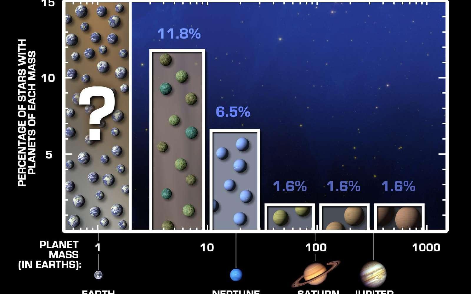 Les données, représentées ici par un histogramme, montrent une tendance claire. Les petites planètes sont plus nombreuses que les grandes. Les astronomes ont extrapolé à partir de ces données pour estimer la fréquence des planètes de type terrestre. Il en résulterait que près d'une étoile sur quatre de type solaire, 23 % en fait, posséderait au moins une exoTerre. Chaque barre sur ce tableau représente un groupe de planètes caractérisées par une certaine masse. Pour les trois groupes les plus massifs (ici à droite), auxquels appartiendraient Jupiter et Saturne, la fréquence des planètes autour d'une étoile semblable au Soleil est 1,6 %. Pour les planètes de masses intermédiaires, 10 à 30 fois la masse de la Terre (soit environ la taille de Neptune et d'Uranus), la fréquence est de 6,5 %. Pour les superterres, trois à 10 fois la masse de la Terre, on trouve une fréquence de 11,8 %. © Nasa/JPL-Caltech/UC Berkeley