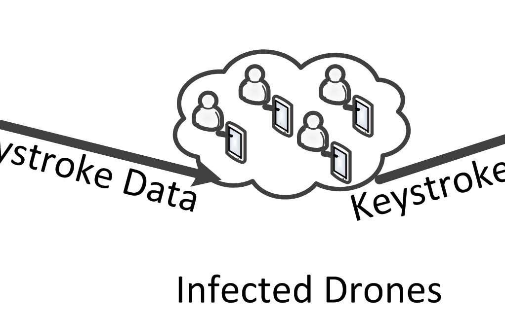 Ce schéma extrait de l'étude réalisée par les chercheurs du Fraunhofer FKIE montre la disposition d'un réseau acoustique composé de cinq PC portables. Dans le scénario d'attaque imaginé, l'ordinateur source (infected victim) est infecté par un keylogger qui enregistre tout ce qui est tapé sur le clavier. Les informations (keystroke data) sont transmises par les haut-parleurs sous forme d'ultrasons que le PC le plus proche va enregistrer avec son microphone avant de les relayer aux autres machines (infected drones). Et ainsi de suite jusqu'à l'ordinateur final, équipé d'une connexion Internet, qui va envoyer les données à l'assaillant (attacker). Grâce à cette méthode, il serait possible d'infiltrer une machine totalement isolée du réseau, comme celles que l'on trouve dans les installations informatiques sensibles. © Fraunhofer FKIE