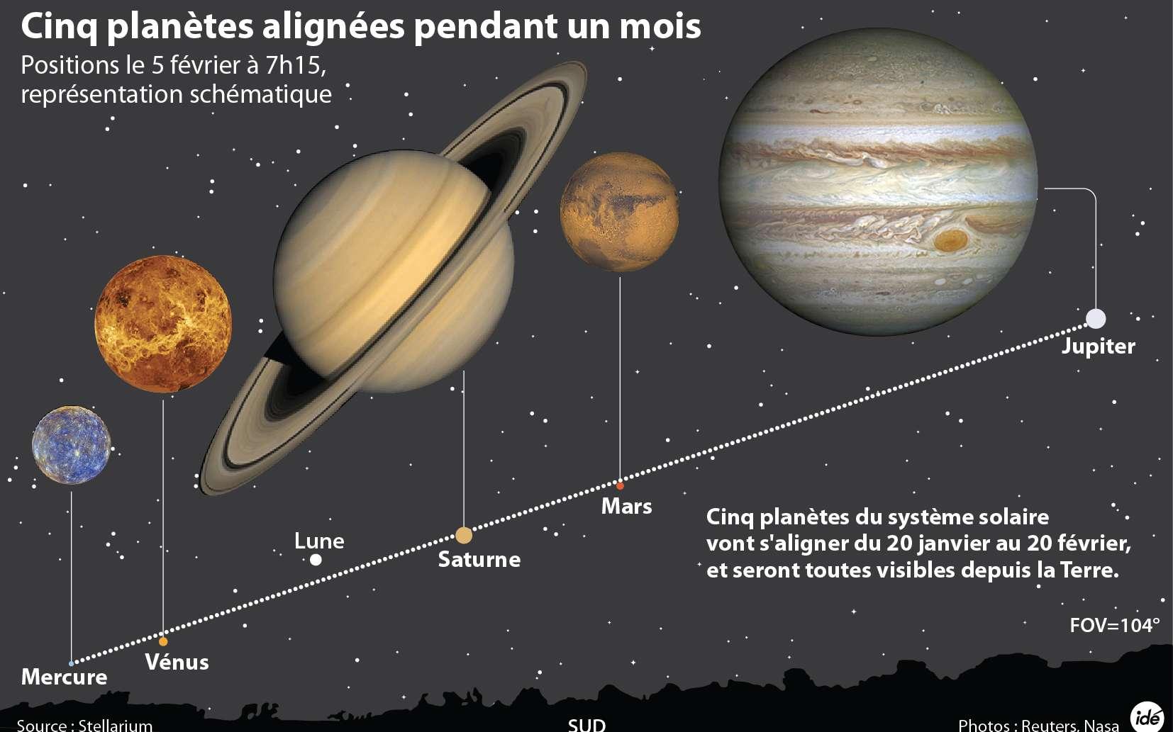 Cinq planètes regroupées en un alignement dans le ciel : c'est l'attraction de février pour les lève-tôt. © Idé