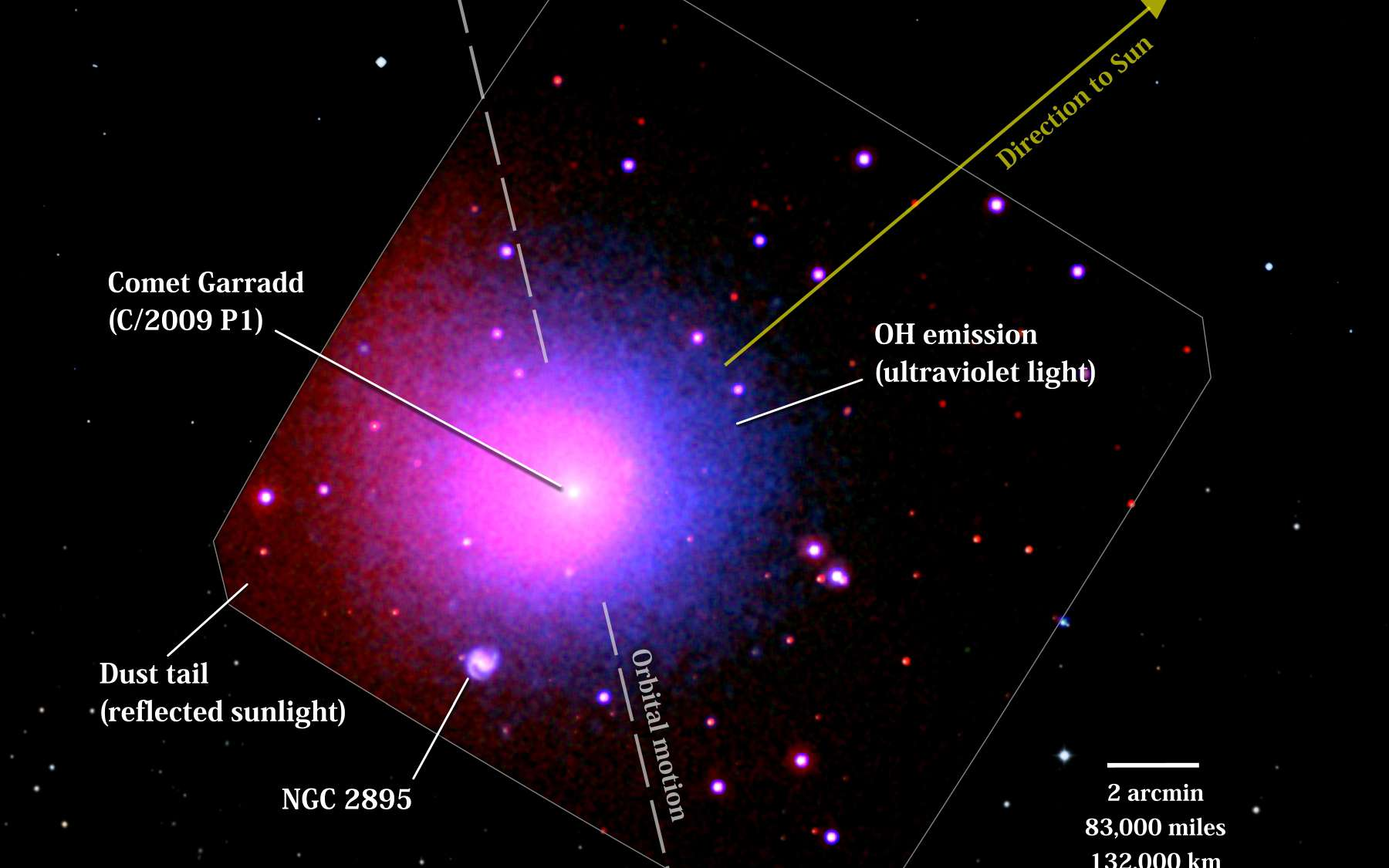 Cette image de la comète Garradd a été obtenue le 1er avril 2012 par le télescope Swift. On observe en rouge la lumière solaire réfléchie par les poussières autour du noyau de la comète et en bleu l'émission des radicaux hydroxyles provenant de la photodissociation des molécules d'eau. © Nasa/Swift/D. Bodewits (UMD) et S. Immler (GSFC) et DSS/STScI/Aura