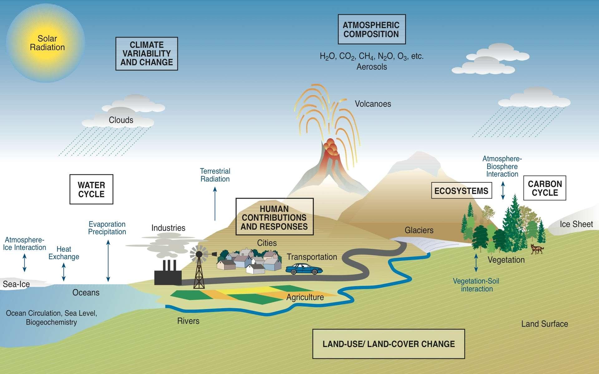 Dans le système climatique, les interconnexions des processus naturels et humains (au centre du schéma) sont très importantes. Jusqu'à présent, il n'était pas possible de simuler les incidences des options qui s'ouvraient aux décideurs. Les nouveaux modèles climatiques permettront d'imaginer des futurs alternatifs et aideront les décideurs à faire leurs choix. © Moss et al. / PNNL