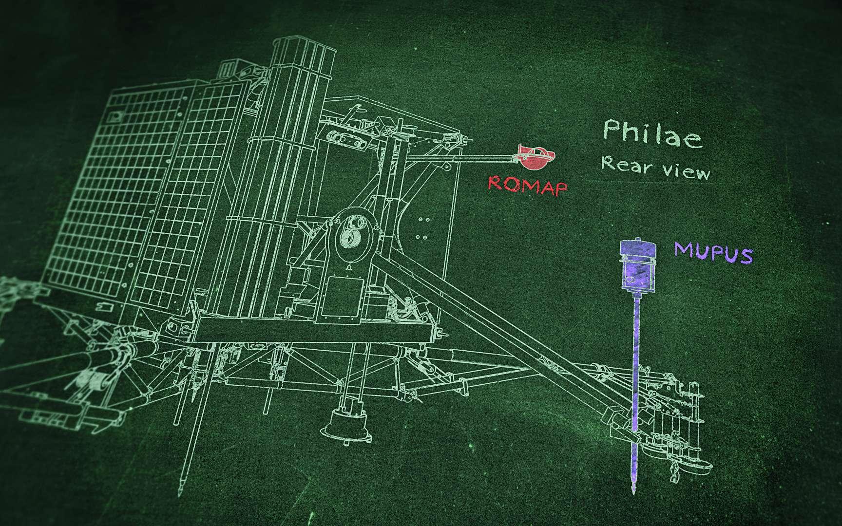 L'instrument Mupus (Multi-Purpose Sensors for Surface and Sub-Surface Science), sur Philae, a tapoté le sol de la comète pour y faire pénétrer le pointeau. Malgré une augmentation graduelle de la puissance des coups, la pointe ne s'est que faiblement enfoncée. Conclusion : à cet endroit, le sol est dur. Mupus a également mesuré les températures autour de lui. Romap (Rosetta Magnetometer and Plasmamonitor) est un magnétomètre qui a pu mesurer les variations du champ magnétique lors de la descente. Un instrument semblable (RPC) l'avait fait depuis Rosetta, avec à la clé la découverte d'une étrange variation de ce champ. Transformée en un son par une équipe allemande de la Technische Universität Braunschweig, elle a donné une mélodie artificielle mais touchante. © DLR