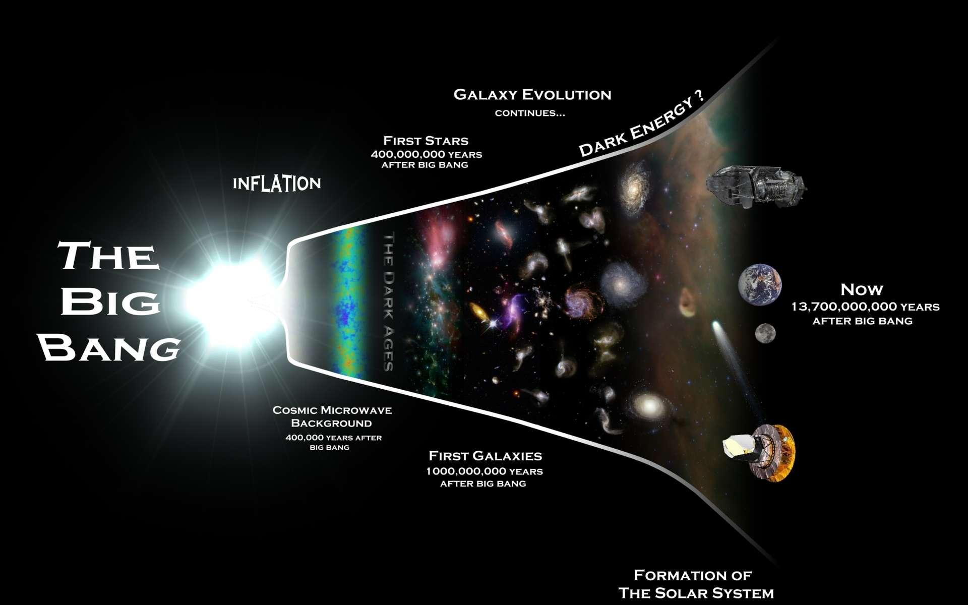 Juste après le Big Bang, dans une période s'étendant de 10-43 à 10-35 seconde après un hypothétique « temps zéro » de l'univers observable, les chercheurs ont de bonnes raisons de penser que l'expansion de l'univers a subi une très forte accélération transitoire. Cette brève période de temps s'appelle l'inflation, et elle serait une conséquence d'une nouvelle physique, comme celle de la gravitation quantique ou des théories de grande unification (Gut). Très fortement dilaté, l'univers observable aurait continué son expansion, mais en gardant dans le rayonnement fossile la mémoire de cette phase d'inflation. © Rhys Taylor, Cardiff University