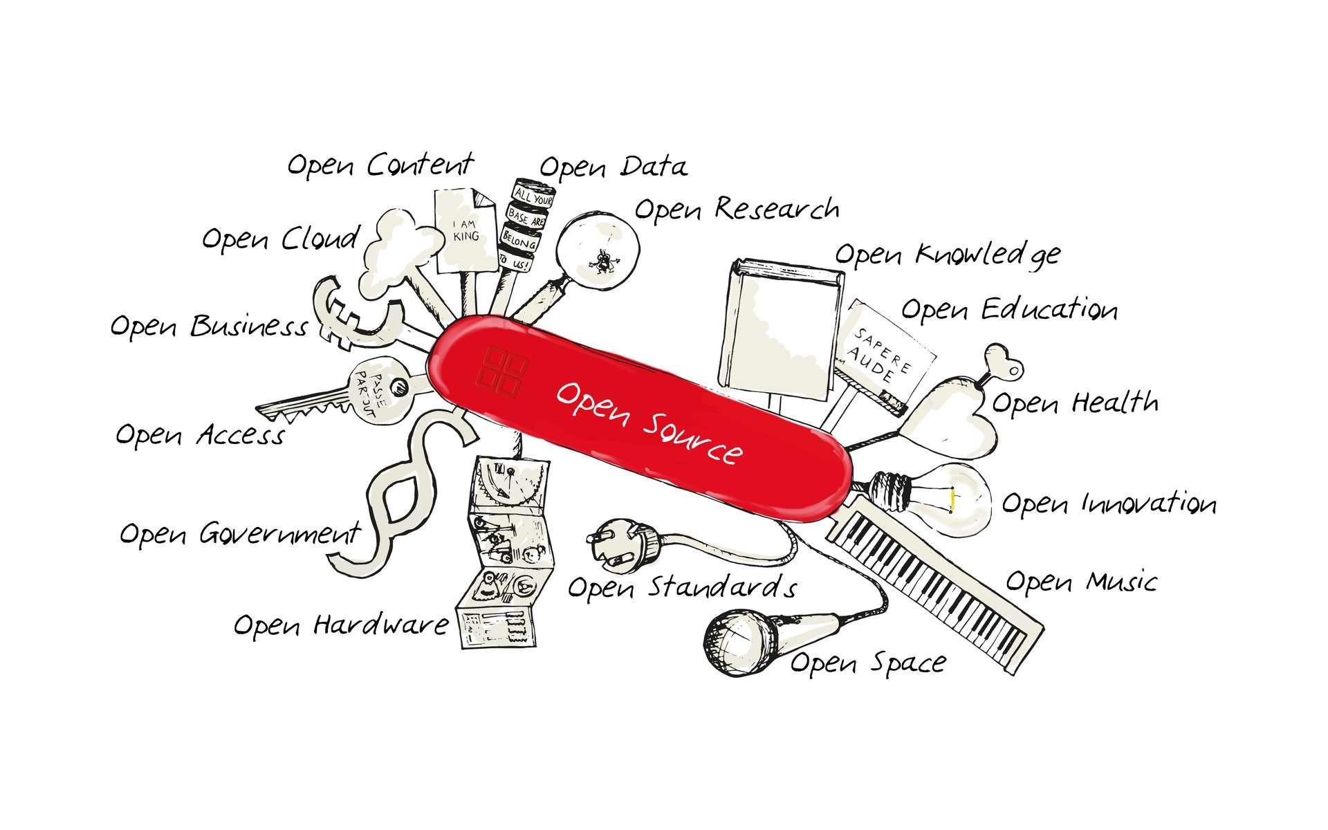 « Swiss Knife » Open Source montrant les mouvements Open pertinents basés sur les principes de l'Open Source. Illustration de l'Open Source Business Foundation. © Johannes Spielhagen, Bamberg, Allemagne, Wikimedia Commons, CC by-sa 3.0