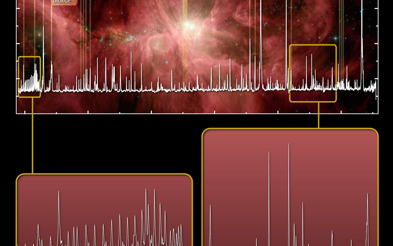 Spectre HIFI de l'eau et de molécules organiques dans la nébuleuse d'Orion. Crédit Esa, Hexos et le consortium HIFI