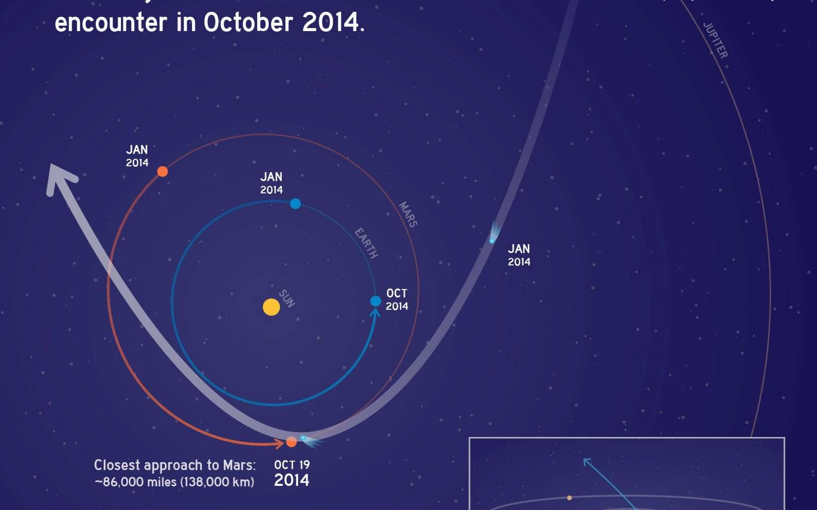 Schéma montrant l'orbite et la trajectoire de la comète Siding Spring lors de son passage attendu au-dessus de Mars en octobre 2014. Les poussières qu'elle apportera pourraient endommager les sondes en orbite autour de la Planète rouge. © Nasa