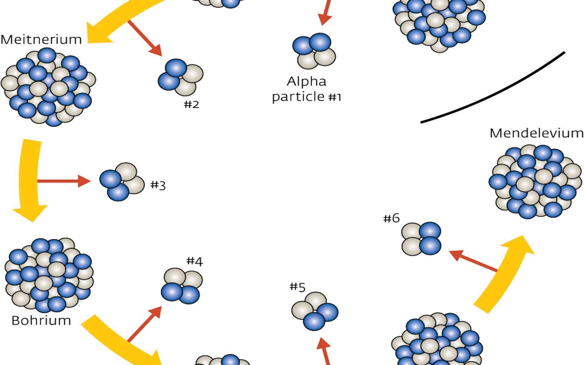 L'ununtrium a été mis en évidence grâce aux particules alpha émises lors de ses désintégrations successives. © 2012 RIKEN Nishina Center for Accelerator-Based Science