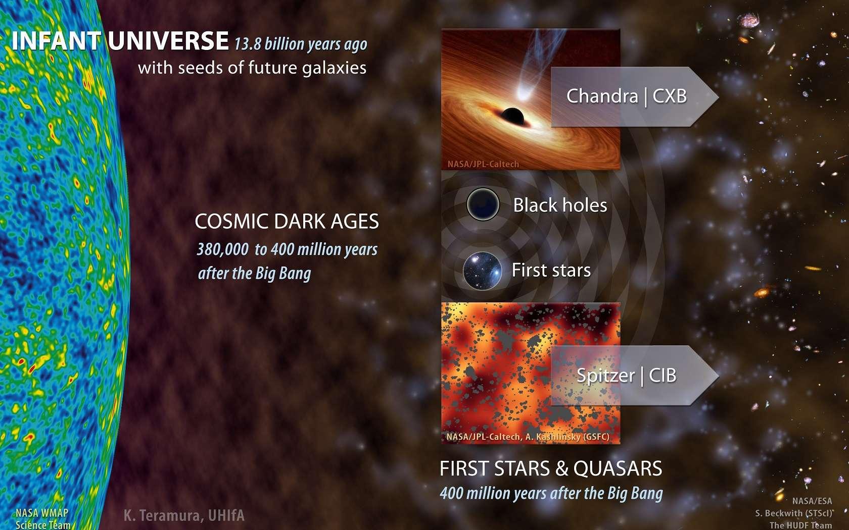 Illustration des implications des corrélations trouvées entre les observations du CIB par Spitzer, et du CXB par Chandra. Une importante population de trous noirs accrétant de la matière existait probablement environ 400 millions d'années après le Big Bang. Ces trous noirs, probablement des quasars, côtoyaient les premières étoiles et galaxies. © Karen Teramura, UHlfA, Nasa, Esa