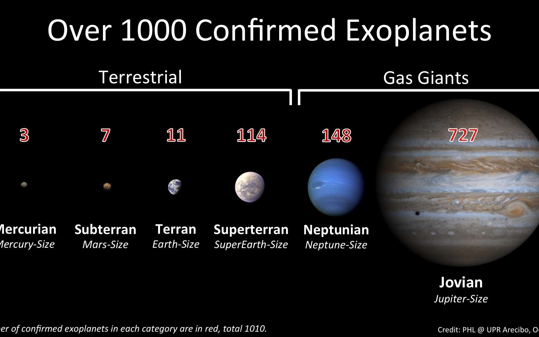Classification des 1.010 exoplanètes découvertes. © Planetary Habitability Laboratory, University of Arecibo at Puerto Rico