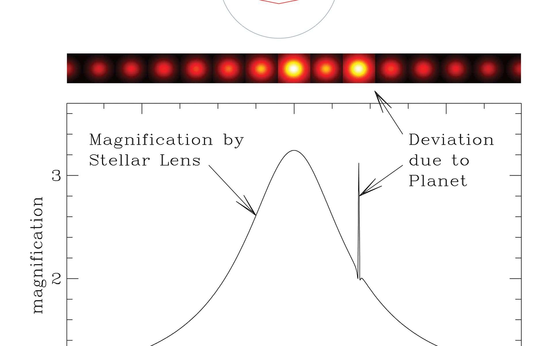 Grâce à l'effet de microlentille gravitationnelle, le télescope spatiale WFirst permettra de faire des estimations du nombre des exoplanètes avec des masses supérieures à un dixième de la masse de la Terre à des distances de leur étoile hôte de 0,5 UA et au-delà. Comme on le voit sur ce schéma, de telles exoplanètes se manifesteront par un petit pic de luminosité s'ajoutant à celui produit par l'étoile hôte par effet de microlentille. Ces observations viendront compléter celles de Kepler, apportant des réponses sur la formation des planètes dans la Voie lactée. © Nasa