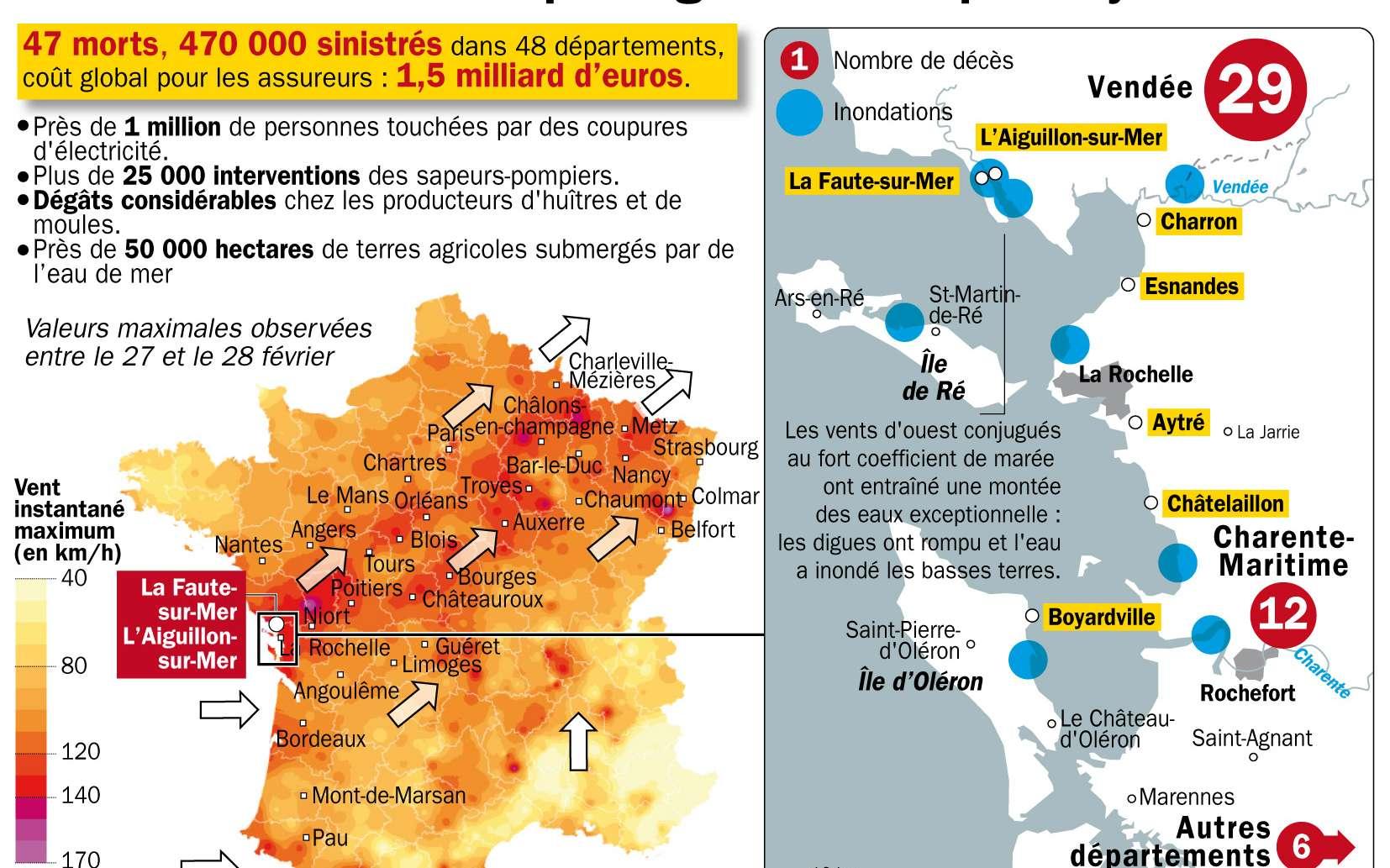 En France, le passage de la tempête Xynthia a fait 47 victimes et a causé d'énormes dégâts, en particulier sur la côte à cause des inondations. © Idé