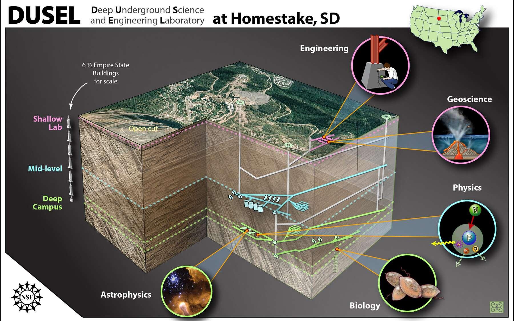 Schéma montrant un plan de la mine de Homestake et les localisations des futures expériences qui y seront menées en microbiologie, géophysique, astrophysique, etc. Crédit : Zina Deretsky, National Science Foundation