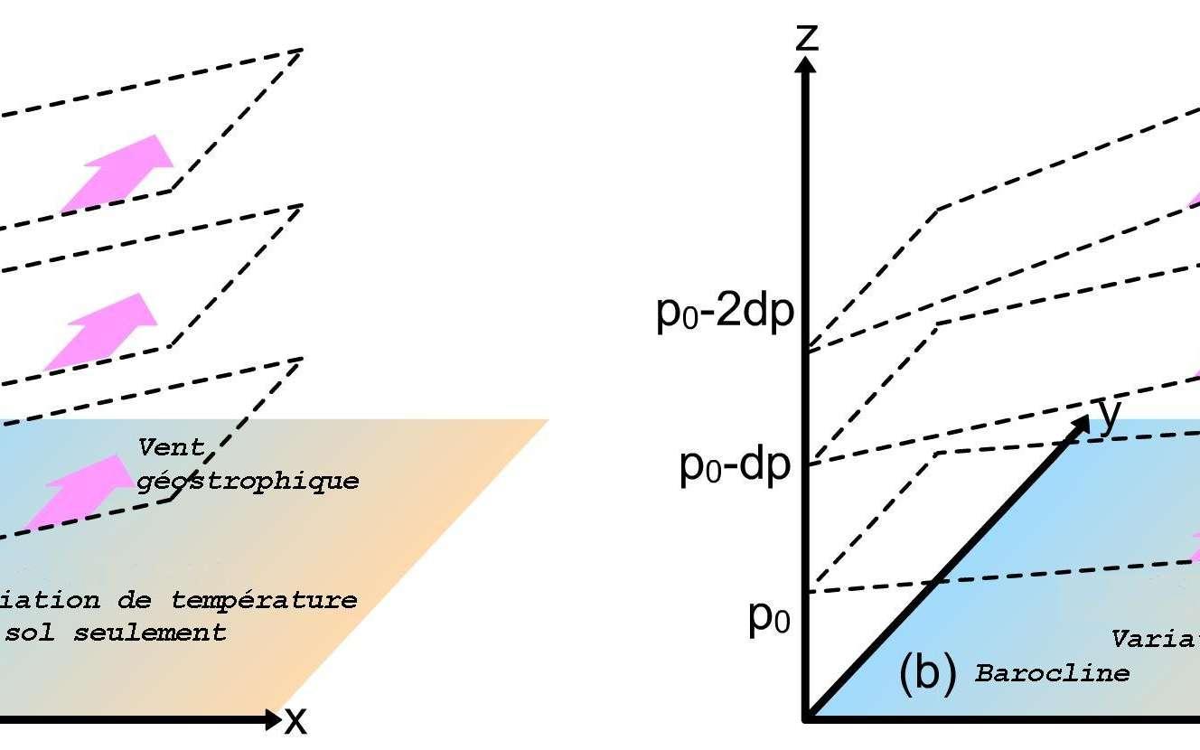 Le cisaillement vertical du vent géostrophique ne se produit que pour une atmosphère barocline. Dans le cas d'une atmosphère barotrope (a), la variation de température ne se retrouve qu'au sol. Ainsi la variation de pression en altitude ne provoque pas de variation du vent géostrophique. En revanche dans une atmosphère barocline (dont la densité change selon la pression), la relation du vent thermique provoque un cisaillement vertical du vent. © Nedtheprotist, DP
