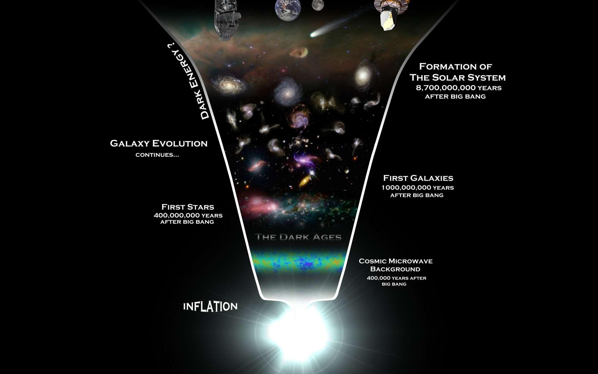 Juste après le Big Bang, entre une période s'étendant de 10-43 à 10-35 seconde après un hypothétique temps zéro de l'univers observable, on a de bonnes raisons de penser que l'expansion de l'univers a subi une très forte, mais transitoire, accélération. Cette brève période de temps s'appelle l'inflation et elle serait une conséquence d'une nouvelle physique, comme celle de la gravitation quantique ou des théories de GUT. Très fortement dilaté, l'univers observable aurait continué son expansion mais en gardant dans le rayonnement fossile la mémoire de cette phase d'inflation. Quatre cents millions d'années plus tard environ, les premières étoiles (first stars) se formaient et un milliard d'années après ce temps zéro, les premières galaxies (first galaxies) étaient déjà bien présentes, parfois de grandes tailles et riches en éléments lourds. Des milliards d'années plus tard, l'expansion de l'univers accéléra à nouveau sous l'effet de l'énergie noire (dark energy) et le Système solaire se forma 8,7 milliards d'années (formation of the solar system) après la naissance de l'univers observable. © Rhys Taylor-Cardiff University