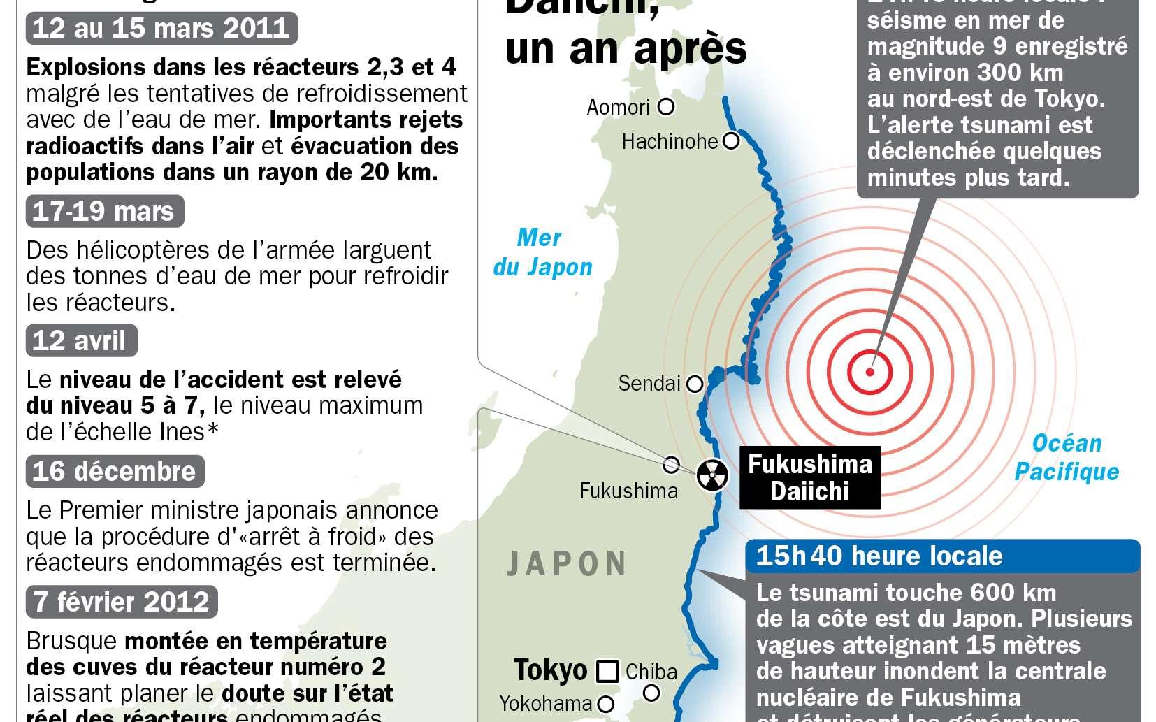 Un an après le séisme et le tsunami, la centrale de Fujkushima-Daiishi fait toujours parler d'elle. Les températures ne semblent pas descendre comme on l'espérerait. © Idé