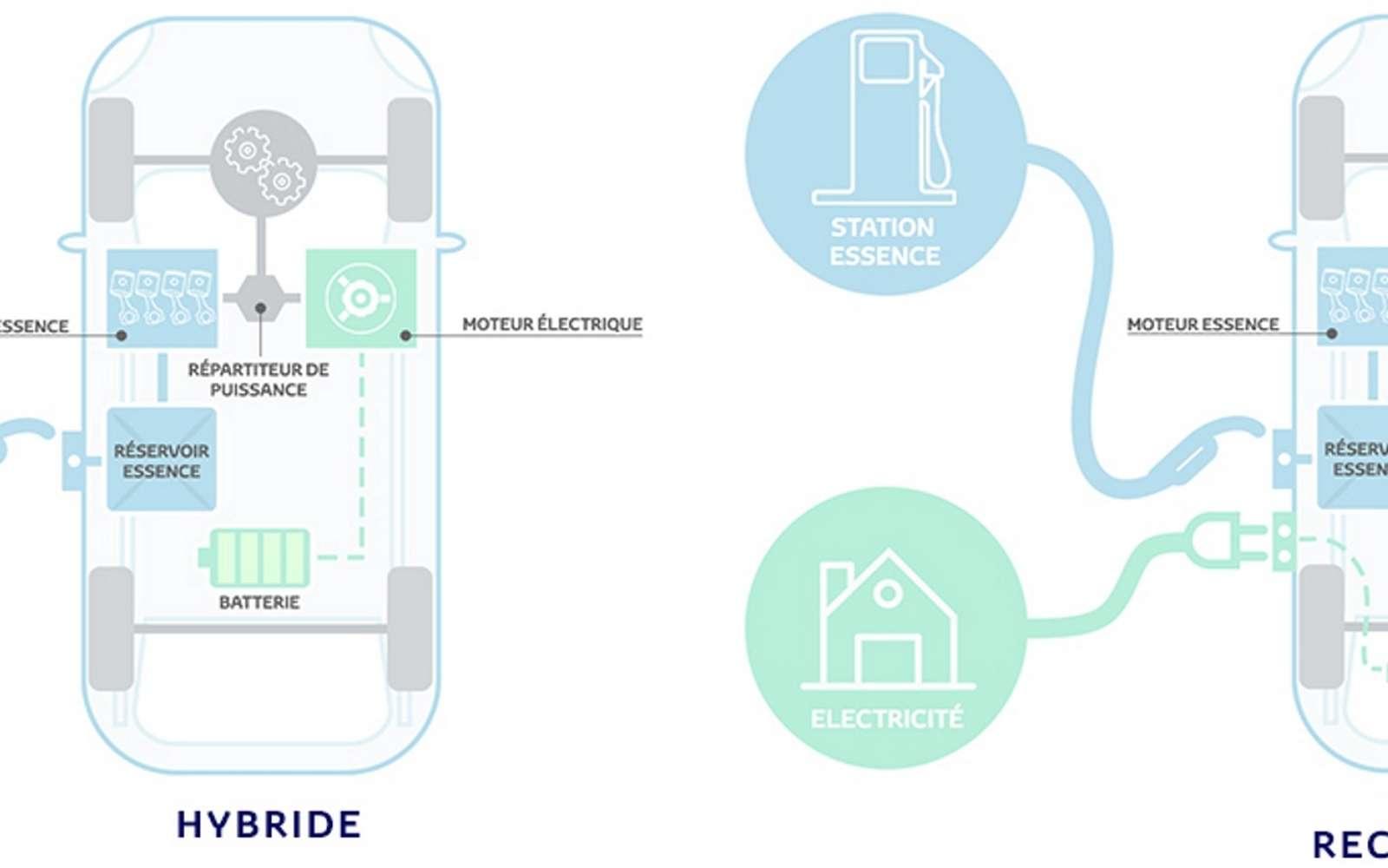 La technologie hybride combine le meilleur des deux mondes, avec un moteur thermique et électrique. L'électrique fonctionne à faible allure et vient soutenir le moteur thermique lors des accélération. Une variante permettant de recharger la batterie pour plus d'autonomie existe. Elle reste onéreuse. © Toyota