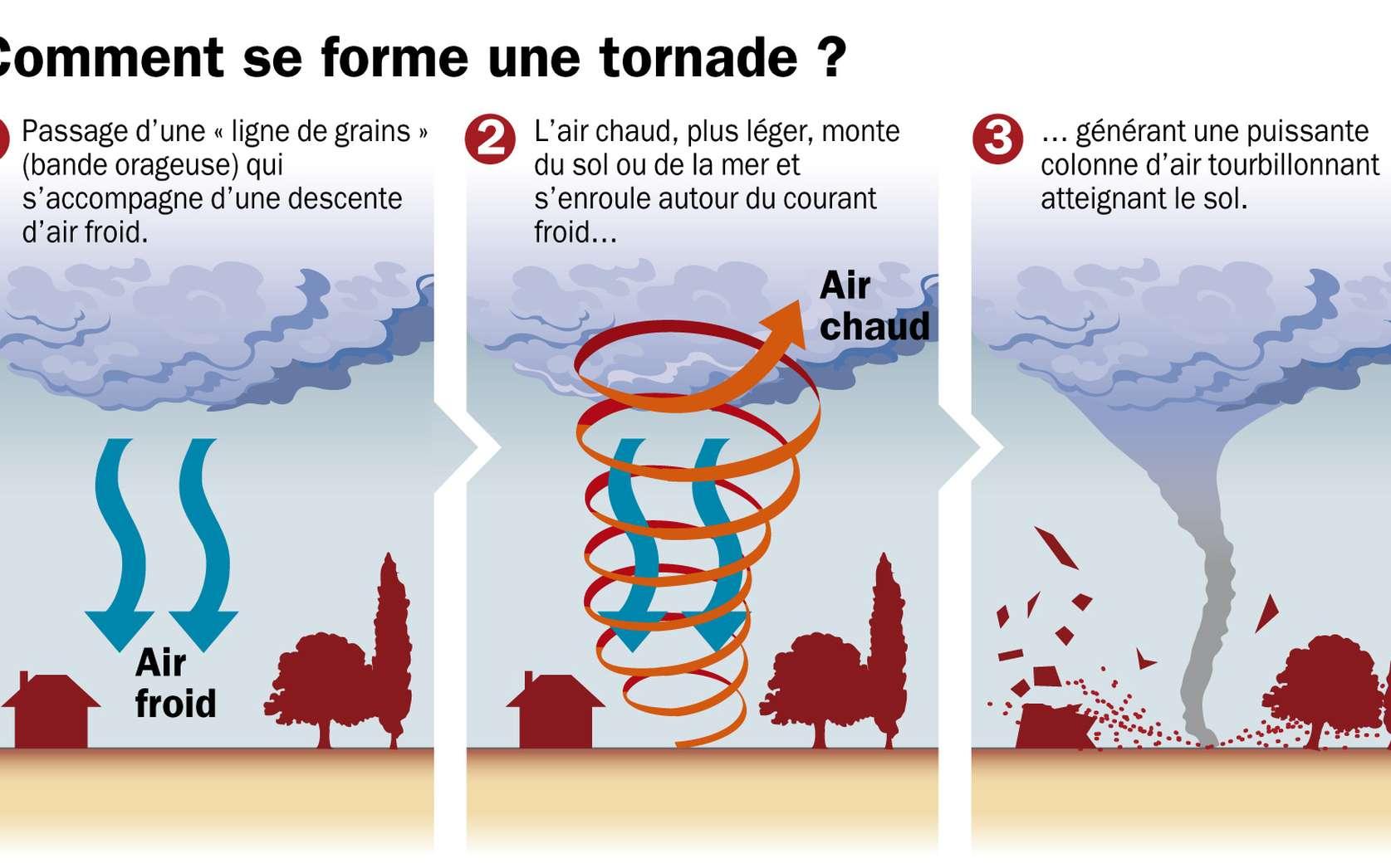 Formation d'une tornade en image. Ce phénomène se déroule majoritairement sous des nuages d'orage, les cumulonimbus. © Idé
