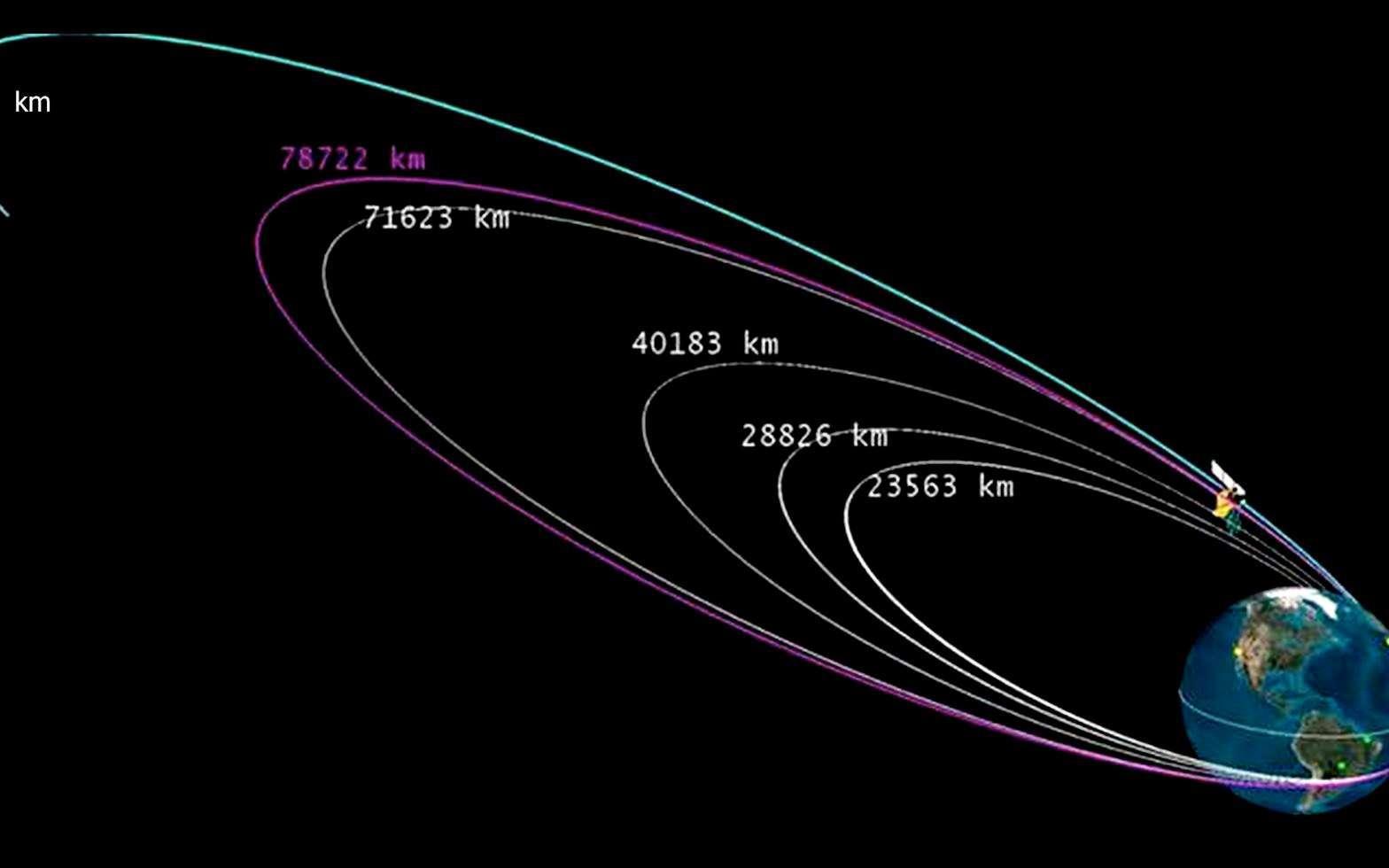 Ce schéma montre les quatre premiers apogées de la sonde Maangalyaan autour de la Terre. La quatrième manœuvre, qui devait l'amener de 71.623 km à quelque 100.000 kilomètres, s'est soldée par un échec. La sonde s'est retrouvée à seulement 78.722 km et une vitesse trop faible. La manœuvre réalisée le 12 novembre dans l'urgence a permis d'amener Maangalyaan à 118.642 km et d'augmenter sa vitesse. © Isro