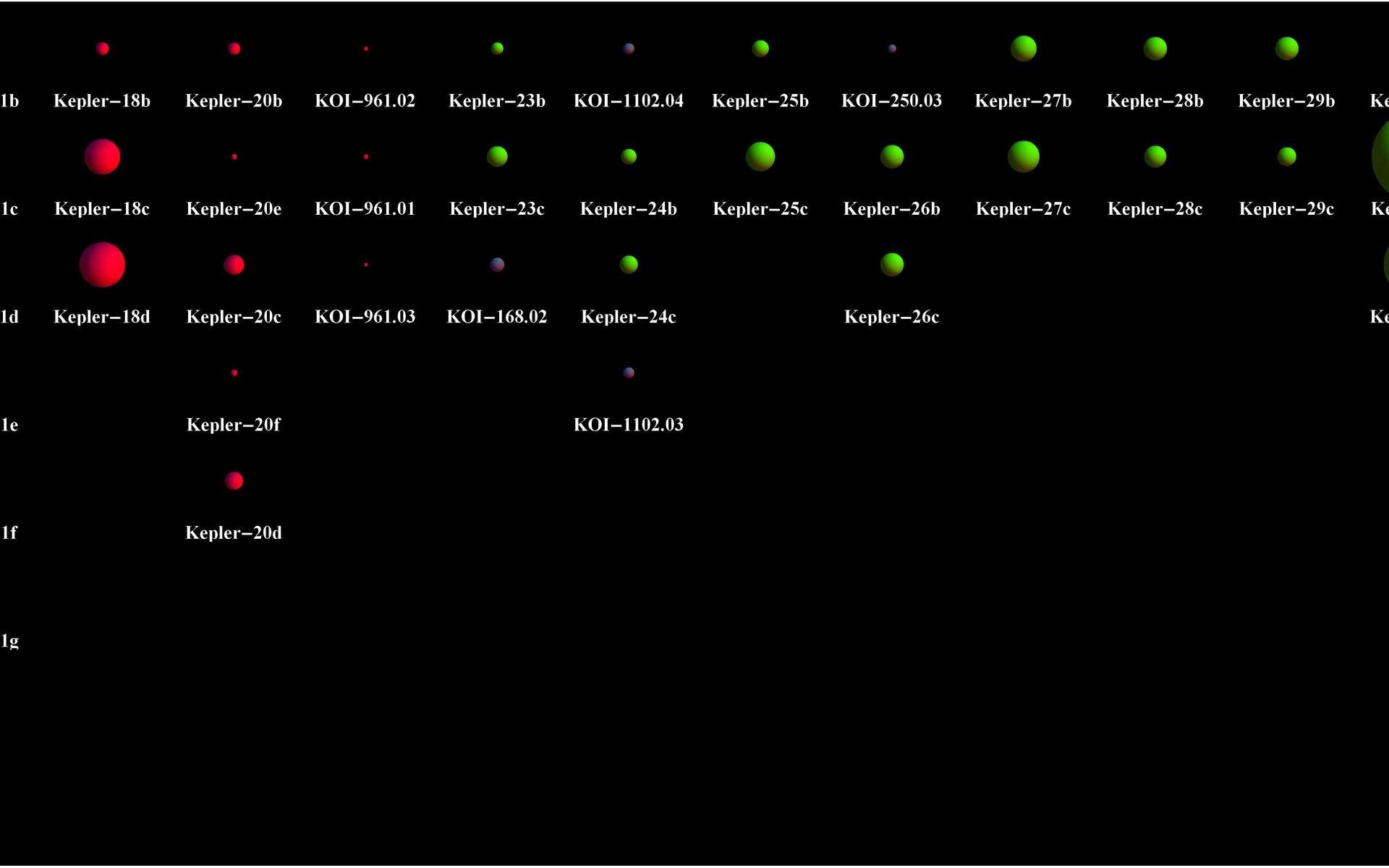 Un tableau comparatif des systèmes planétaires découverts récemment par Kepler. Le Système solaire est présenté à gauche avec Sol b, Sol c et Sol d, c'est-à-dire Mercure, Vénus et la Terre etc. © Nasa Ames/Jason Steffen, Fermilab Center for Particle Astrophysics