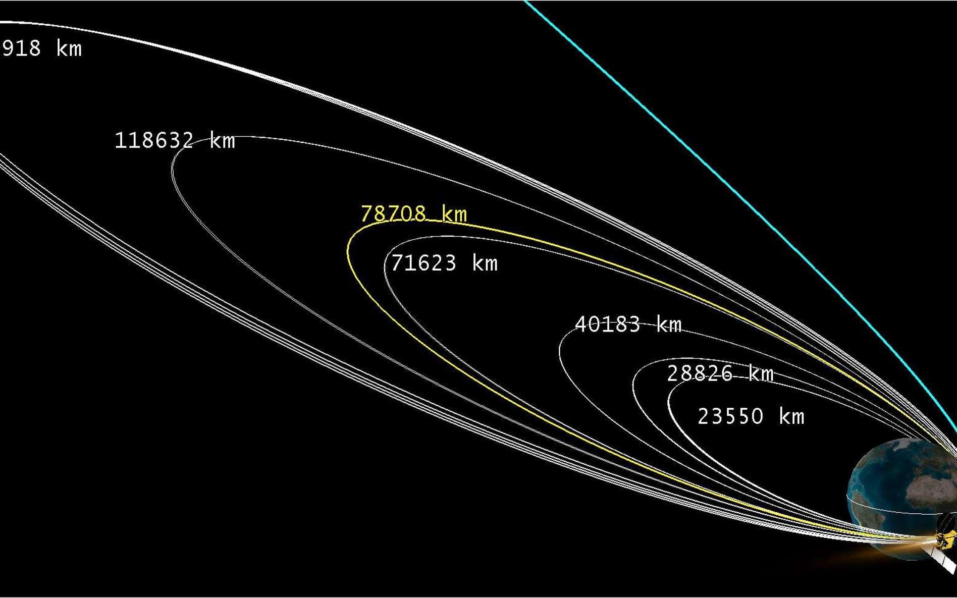 Schéma qui montre les manœuvres que la sonde a été contrainte de réaliser pour atteindre un apogée et une vitesse suffisamment importants pour quitter l'orbite terrestre et s'insérer sur une trajectoire à destination de Mars. © Isro