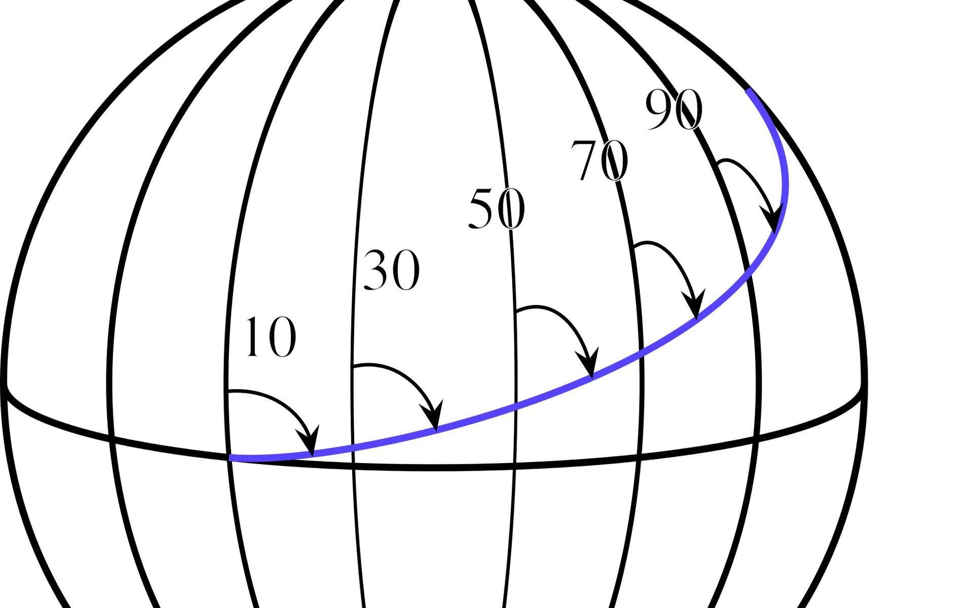 Une route loxodromique est indiquée en bleu sur ce globe. Elle coupe les méridiens (10°, 20°, 30°, etc.) avec un angle constant et peut ainsi se poursuivre jusqu'au pôle Nord. Elle formera alors une spirale si elle est observée avec une vue centrée sur ce point. © Jérôme Blum, Wikimedia Commons, cc by sa 2.0