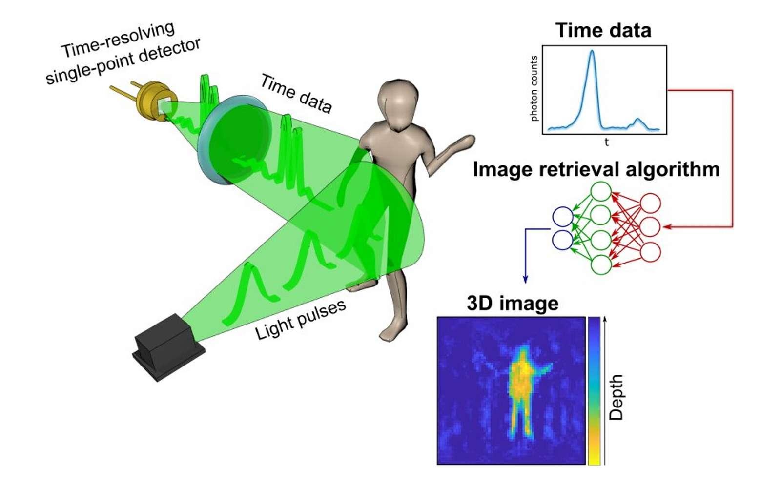 Un seul pixel suffit pour reconstituer une scène en 3D grâce à l'intelligence artificielle. © Université de Glasgow