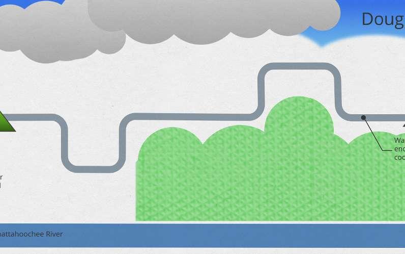 Traditionnellement, les serveurs des centres de données fonctionnent à des températures tournant aux alentours de 26 °C. Toutefois, le matériel présente un meilleur rendement à une plus haute température. C'est pour cette raison qu'il est nécessaire de refroidir les serveurs avec des systèmes de réfrigération puissants. Sur le schéma, on peut voir le cycle de refroidissement choisi par Google : parmi l'eau réutilisée prise de la rivière Chattahoochee (reuse water), Google récupère 30 % des eaux sales (30% of waste water intercepted), l'eau nettoyée sert aux tours de refroidissement (water cleaned enought for cooling tower) du data center puis le reste est traité par Google pour retourner dans la rivière. © Google