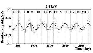 Figure 2. Les oscillations du nombre de flash de lumière dans l'expérience Dama. En abscisse, le nombre de jours s'étant écoulé. La modulation annuelle est bien visible. Crédit : INFN