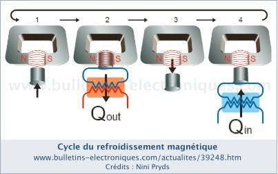 Réfrigérateur magnétique sans électricité FrigoMagnetique