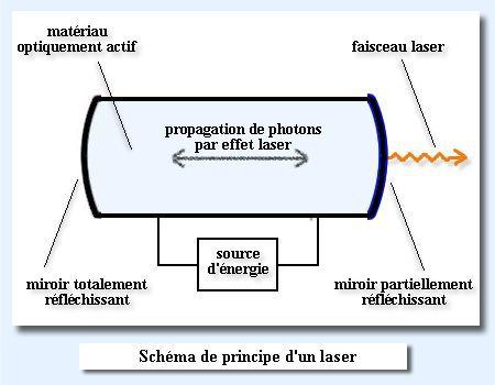 schémas d'un dispositif laser (crédit : laboratoire Kastler Brosel )