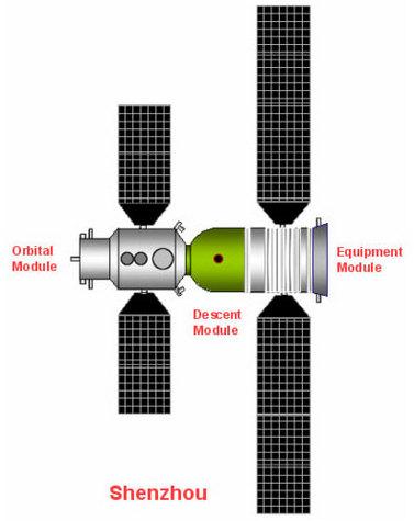 La capsule Shenzhou est composée de deux principaux éléments : le module orbital et le module de rentrée (Crédits : Wikipedia)