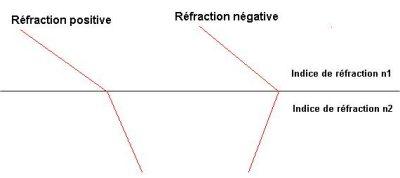 Quand un rayon lumineux franchit l'interface entre deux milieux d'indices de réfraction différents, il est dévié d'un petit angle (figure de gauche). Si le second milieu est d'indice de réfraction négatif, le rayon réfracté repart du même côté que le rayon incident, par rapport à la perpendiculaire à l'interface (figure de droite). Crédits : Futura Sciences