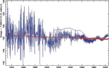 Ralentissement à long terme de la vitesse de la rotation de la Terre depuis 1830 (en rouge). La courbe en rose représente l'influence du noyau fluide de la Terre.