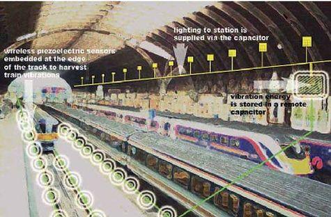 L'un des nombreux systèmes permettant de tirer parti des vibrations pour produire de l'électricité : Des capteurs piézoélectriques sont placés sur les rails pour exploiter les vibrations générées par les trains L'énergie convertie est stockée et assure l'éclairage de la gare (Crédits : The Facility Architects, Londres)