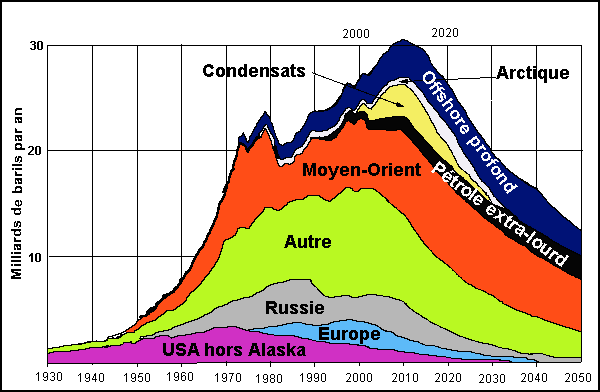 Le débat sur le pic pétrolier serait inutile Production-Petrole-Peak-Oil_ASPO-2004-CC-by-sa
