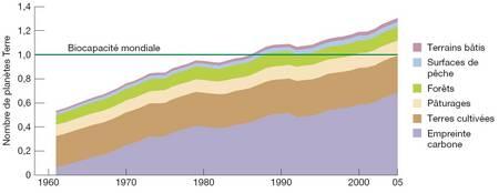 Rapport Planète Vivante: Nous faudra t'il bientôt une seconde planète? RTEmagicC_RapportWWF_EmpreinteEcologiqueGlobale.jpg