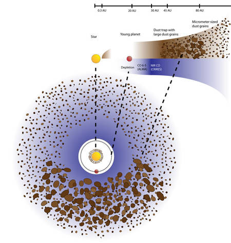 Une vue de dessus et en coupe du disque de transition du système Oph IRS 48. Alma observe à grande distance de l'étoile un anneau contenant du monoxyde de carbone (couleur bleu-violet) dans lequel, en bas du schéma, se trouve une zone avec des grains de poussières (dust) de grandes tailles. Il s'agit très probablement d'un anticyclone piégeant les poussières (dust trap) et permettant la formation de comètes et de planètes géantes puisque l'on se trouve à plusieurs dizaines d'unités astronomiques (UA) de l'étoile. Un trou dans le disque de transition signale probablement la présence d'une jeune planète. Plus près de l'étoile il existe peut-être des planètes rocheuses.