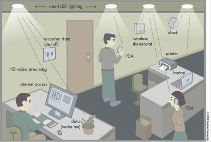 Un schéma possible. Les données sont véhiculées par les ondes lumineuses entre les Led et les récepteurs. Un système bidirectionnel exige donc des Led sur les ordinateurs. © U. de Boston