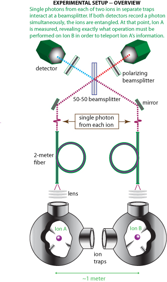 Le schéma de base des expériences de Christopher Monroe et ses collègues du <em>Joint Quantum Institute</em>. Des explications plus détaillées sont fournies dans le document PDF ci-dessous. Crédit : <em>University of Maryland</em>.