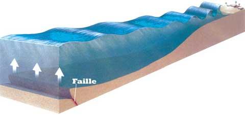 Qu'est ce qu'un tsunami ? Tsu_onde1