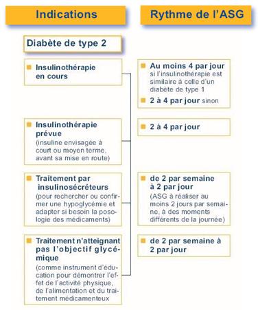 diabète type