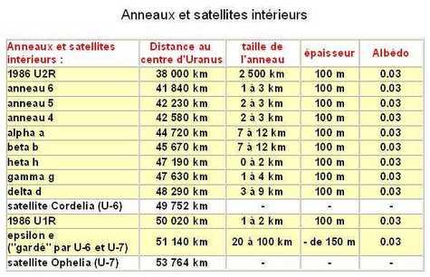 Anneaux et satellites intérieurs