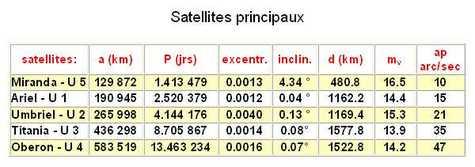 Satellites principaux