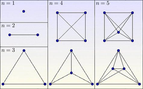 Les graphes complets sont ceux dont tous les sommets sont reliés deux à deux.