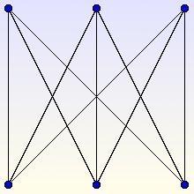 Le graphe K3,3 n'est pas planaire : les arêtes se coupent en au moins un point dans le plan.